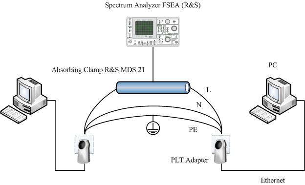 EMC Test Rig